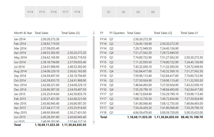 Fiscal Quarters