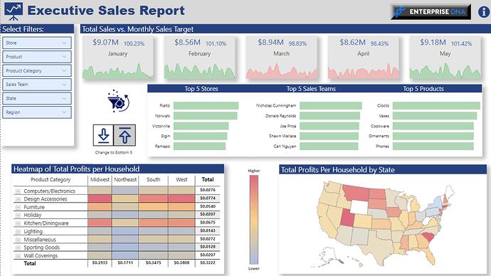 EDNA Challenge 1 Executive Sales Report - Brian Julius