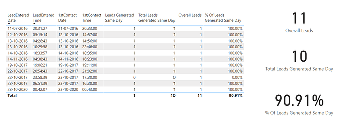 Overall Results Of Leads Generated Same Day
