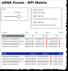 eDNA Forum - KPI Matrix Example