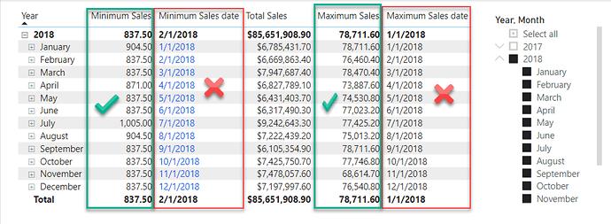 min sales 2