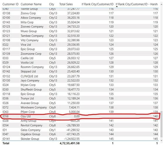 Pareto Analysis - 2