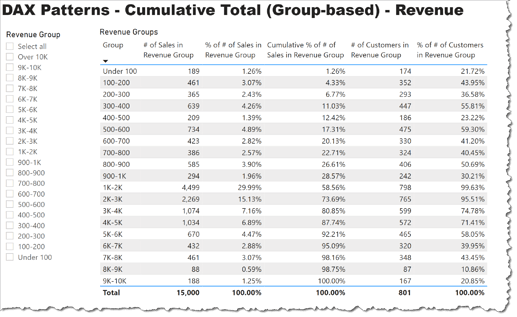 DAX Patterns - Cumulative Total (Group-Based)-2