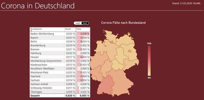 Corona Deutschland – Power BI