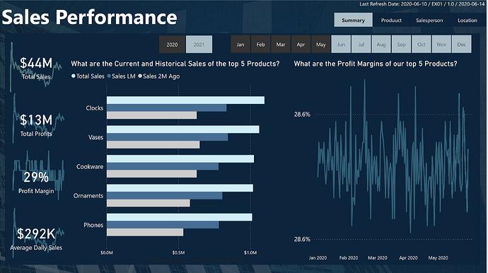 1 - eDNA Challenge - Executive Sales Report - Greg Philps - Summary
