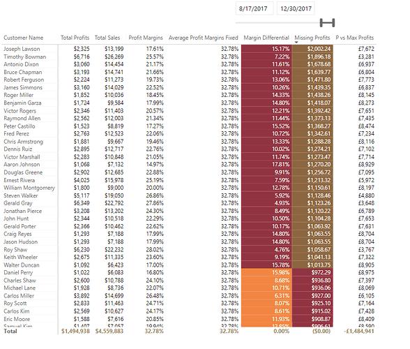 Total%20Missing%20Profits