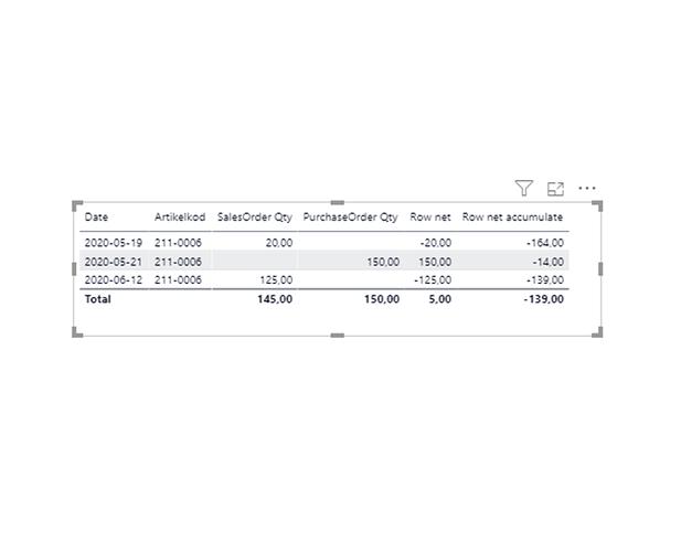 Cumulate Stock balance