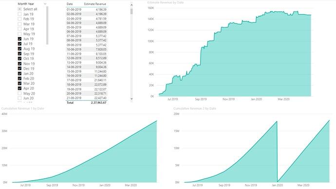 Cumulative Totals of Revenue Forecast