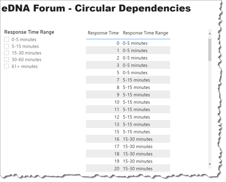 eDNA forum - Circular Dependencies