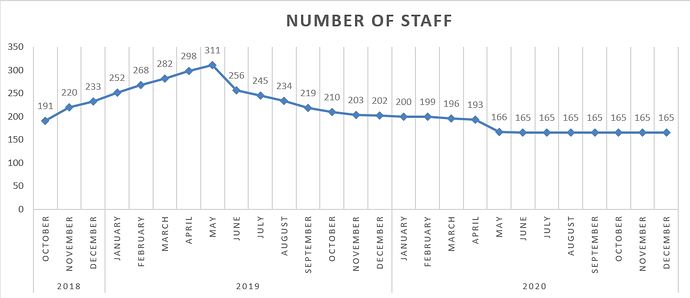 Number%20of%20Staff