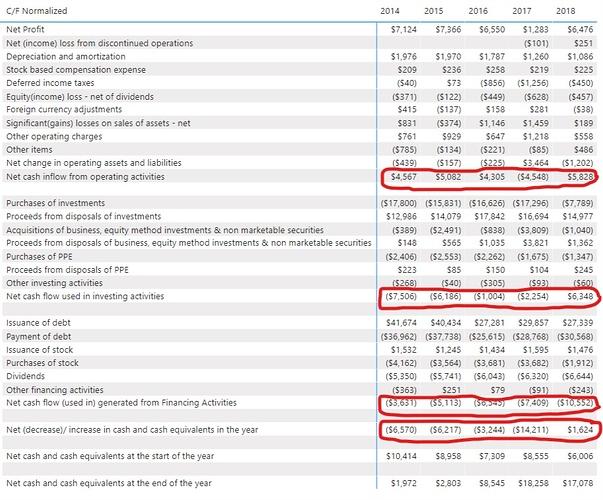 Cash Flow Statement Solution - 3