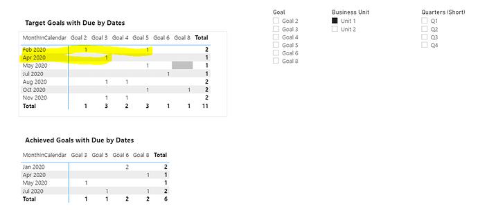 Example missed goal