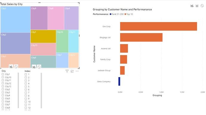 Pareto Analysis - 5