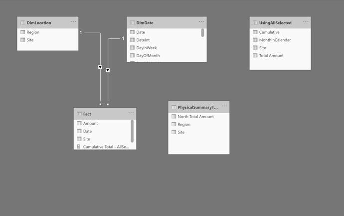 PhysicalSummaryTableNorthRegionModel