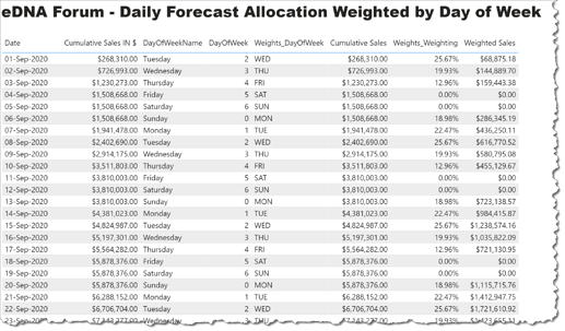 eDNA Forum - Daily Forecast Allocation based on Day of Week - 1