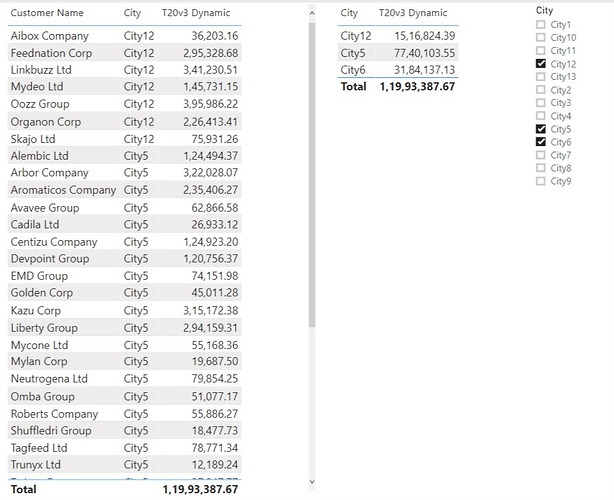 Pareto Analysis - City and Customer - T20v3 Dynamic