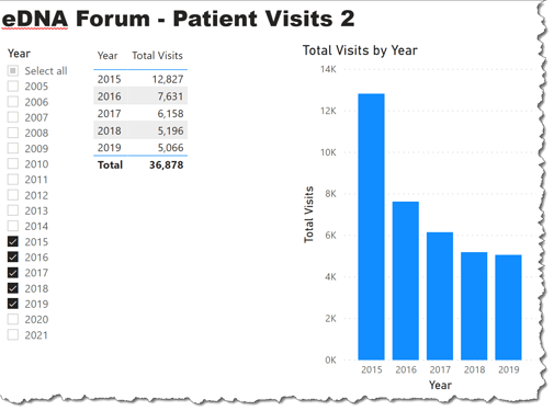 eDNA Forum - Patient Visits 2 - 1