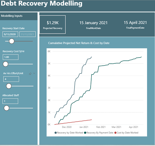 Debt Recovery Visual