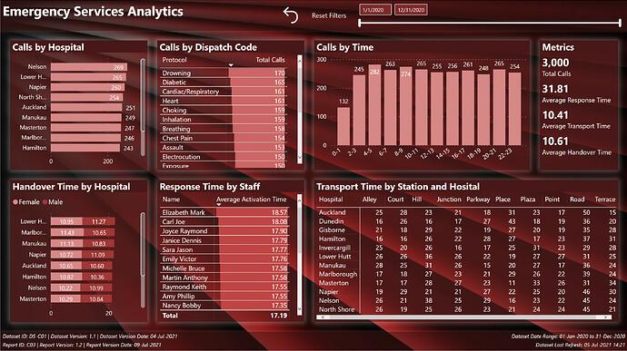 eDNA Challenge 14 - Emergency Services Analytics 2