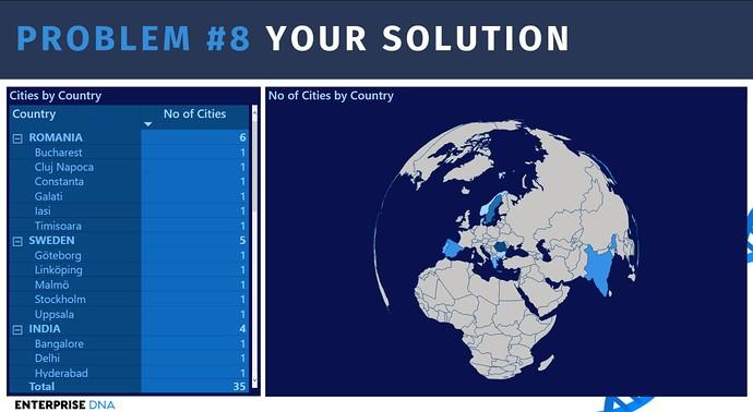 Week08_Hierarchy_Problem_Solution