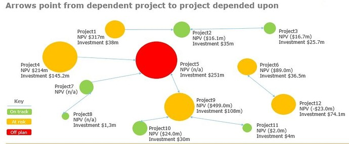 Projects Inter-Dependency