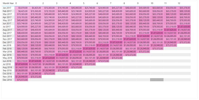 Cohort Revenue - Results