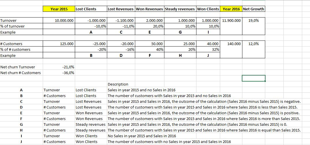 Comparing New vs Lost vs Steady Customers over Multiple Years