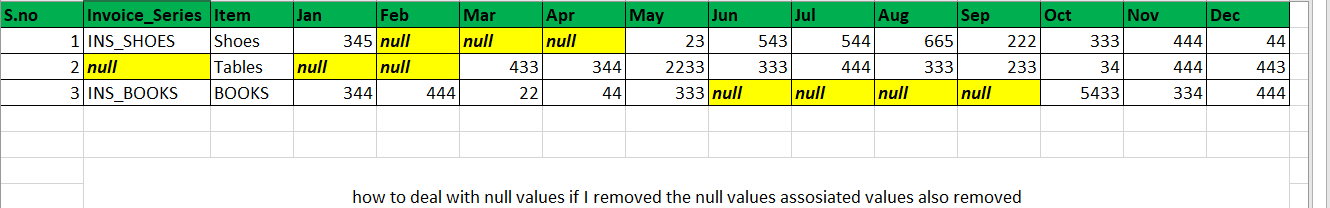 null value issue