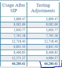 Adjustment Totalling