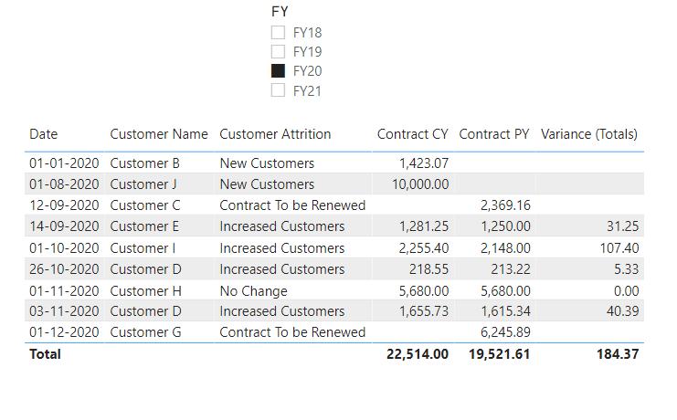 Customer Attrition Results - FY20