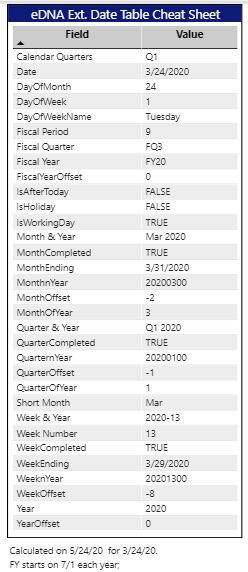 eDNA Extended Date Table Cheat Sheet