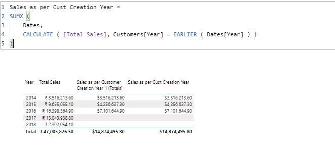 Sales as per Cust Creation Year