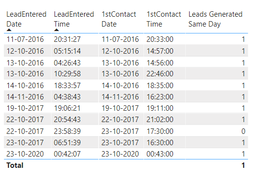 Leads Generated Same Day