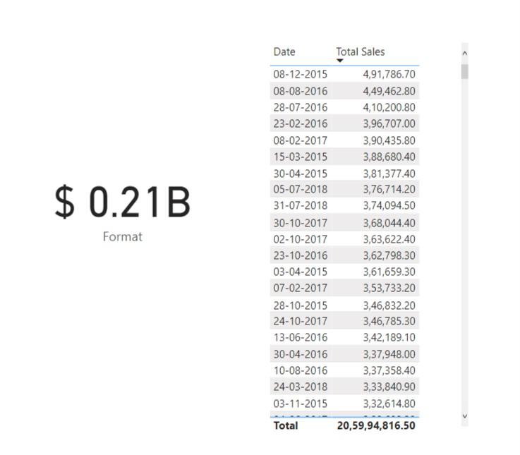 Billions Format