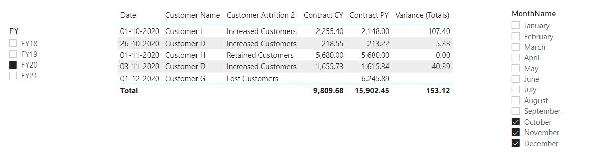 Periodic Evaluation of Customers