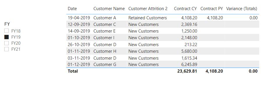Customer Attrition as per FY19