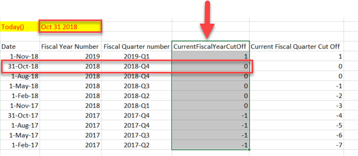 How to calculate Current Fisacl Year Value - DAX