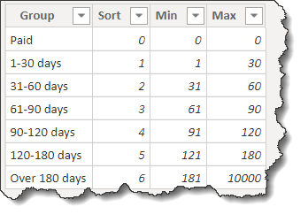 Dynamic Grouping - Supporting Table