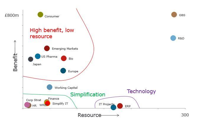 Benefits vs Resource