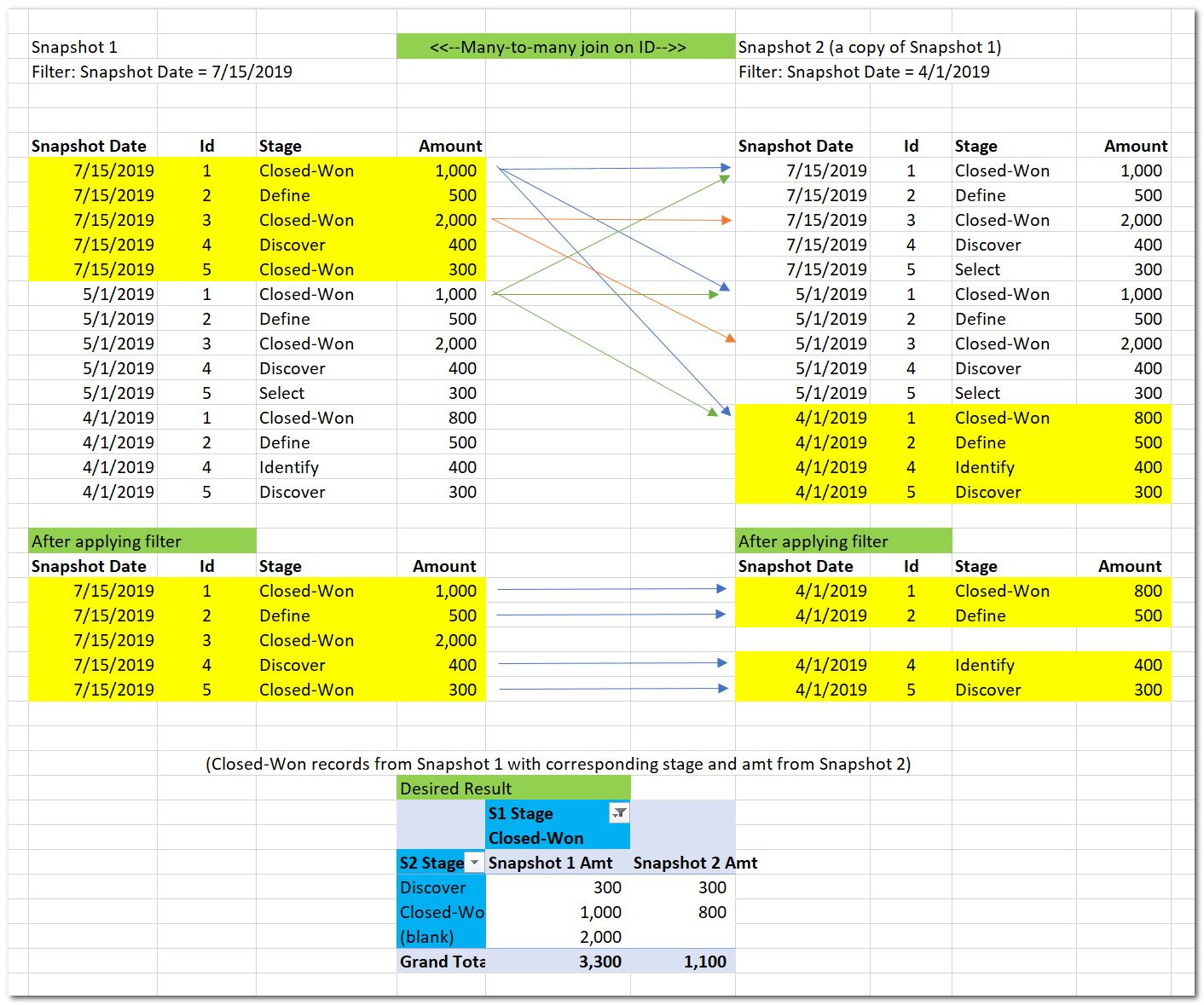 Need help with DAX, Salesforce (CRM) analysis - DAX