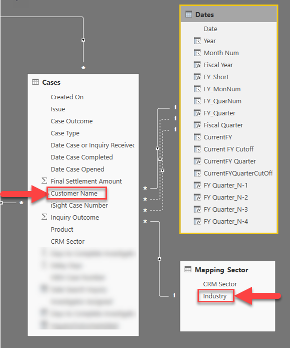 DAX how to Calculate Count of cases by customer's industry When