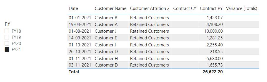 Customer Attrition as per FY21
