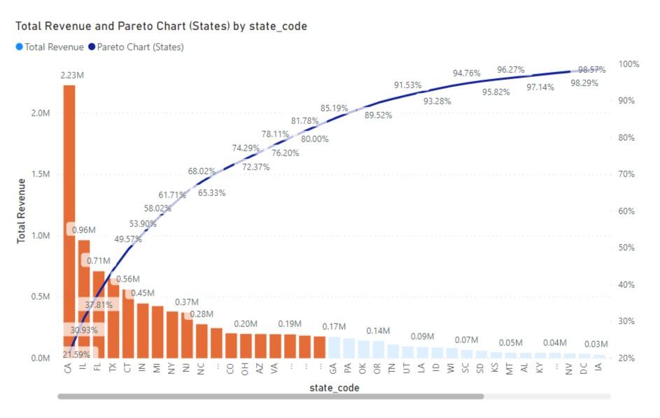 Pareto Chart - 2