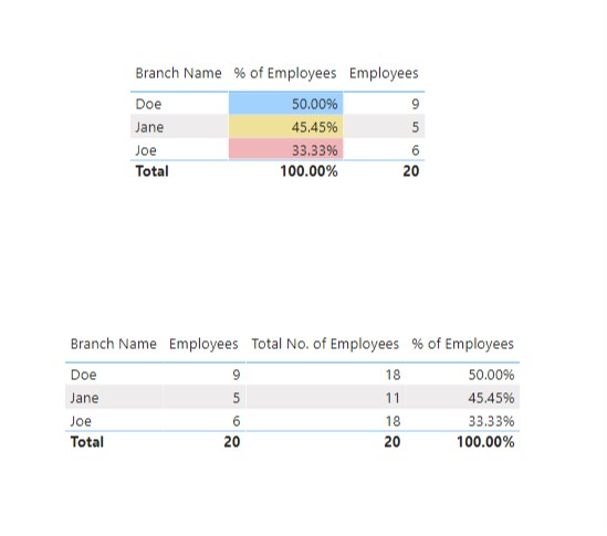 Count of Employees - 3