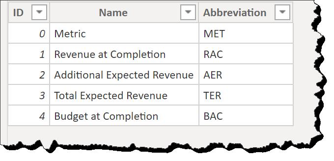 KPI Matrix Disconnected Table