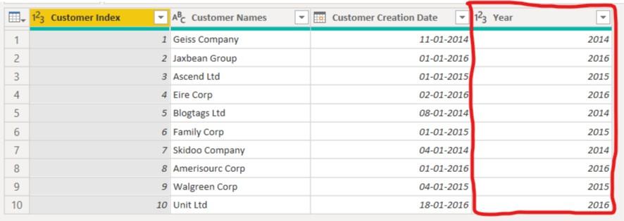 Sales as per Customer Creation Year - 1
