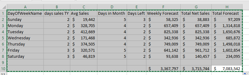 Totals not adding up properly (but using multipe tables
