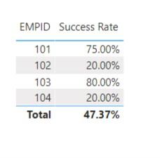 Percentage of Sales Target Met