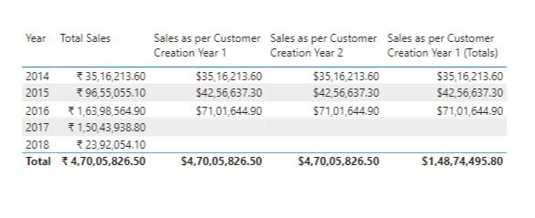 Sales as per Customer Creation Year - 3