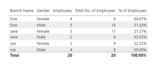 Count of Employees - 2